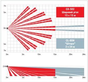 Диаграммы направленности Optex CX-502 и OPTEX CX-502AM Plus