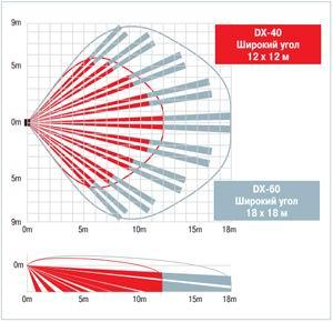 Диаграммы направленности Optex DX-40, DX-60 и DX-40 Plus, DX-60 Plus