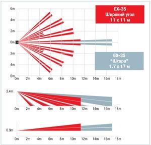 Диаграмма направленности Optex EX-35T EX-35R