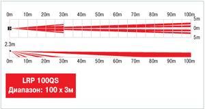 Диаграммы направленности OPTEX LRP-100QS