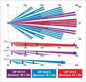 Диаграммы направленности OPTEX LRP-4010S, OPTEX LRP-3030S и OPTEX LRP-404S