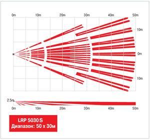 Диаграммы направленности OPTEX LRP-5030S