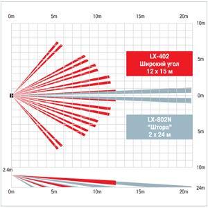 Диаграммы направленности OPTEX LX-402 и LX-802N