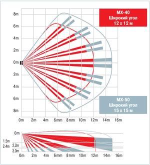 Диаграммы направленности Optex MX-40, MX-50QZ и MX-40PT