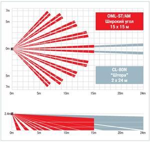 Диаграммы направленности OPTEX OML-DT и OML-DAM