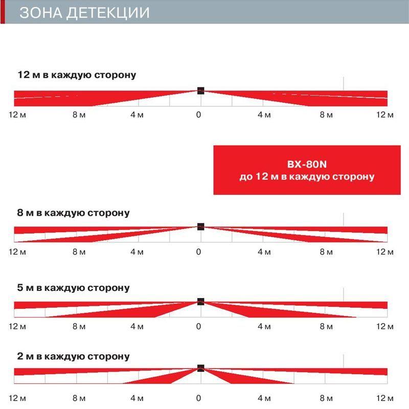 Диаграммы направленности OPTEX BX-80N и OPTEX BX-80NR