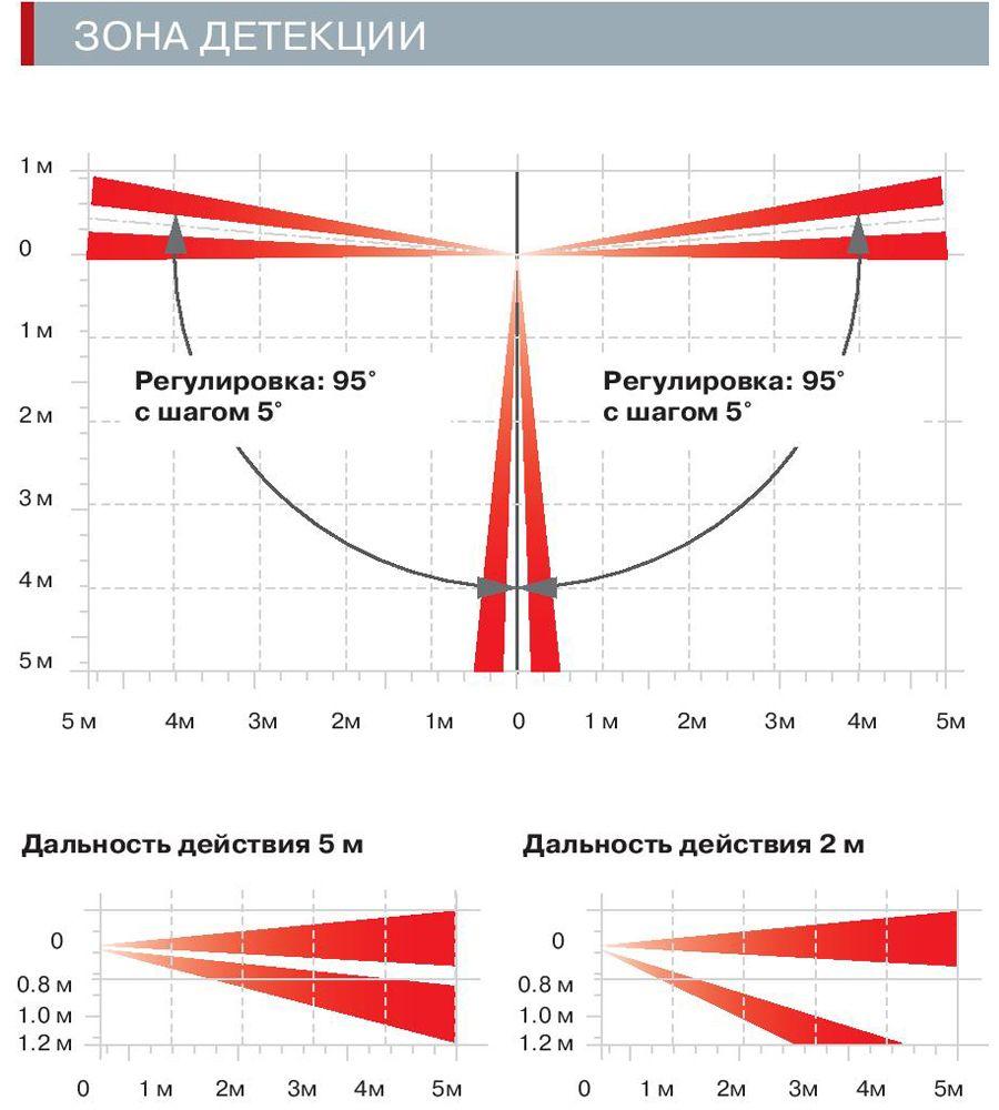 Диаграммы направленности OPTEX FTN ST/AM  и R/RAM