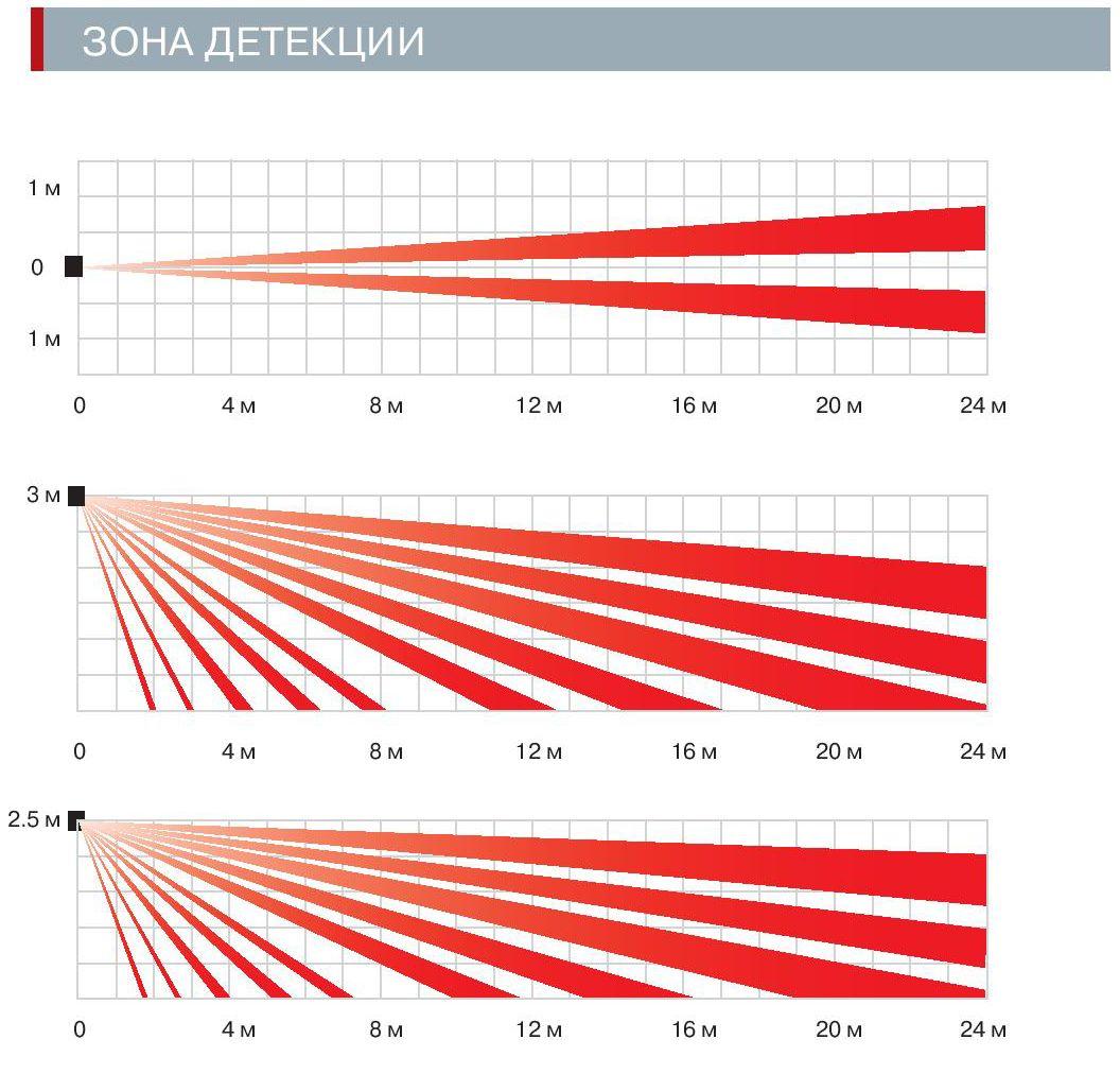 Диаграммы направленности OPTEX HX-80, OPTEX HX-80AM и OPTEX HX-80RAM