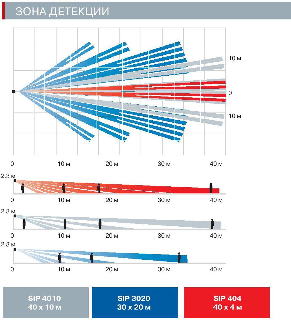 диграммы направленностей OPTEX SIP-4010, OPTEX SIP-3020 и OPTEX SIP-404