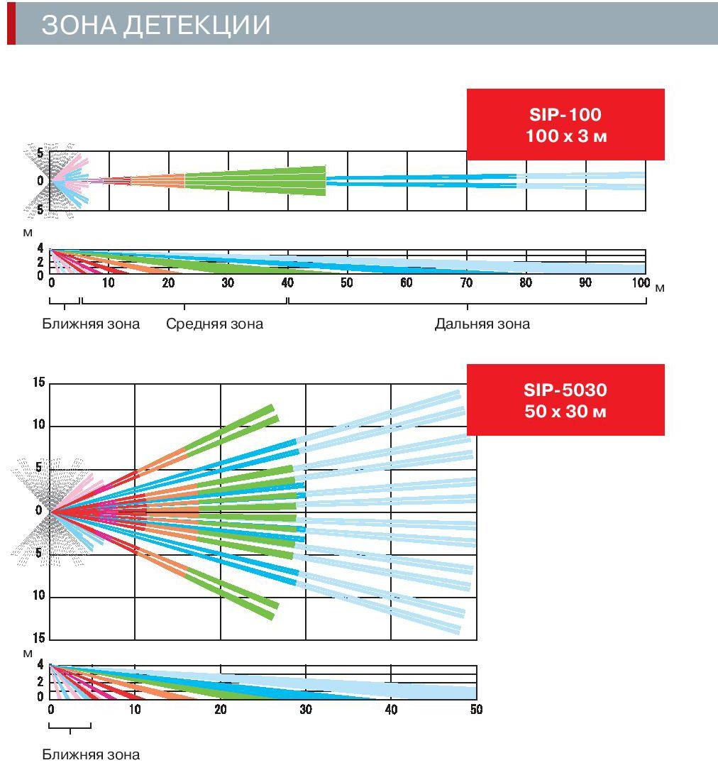 Зоны действия OPTEX SIP-5030 и OPTEX SIP-100