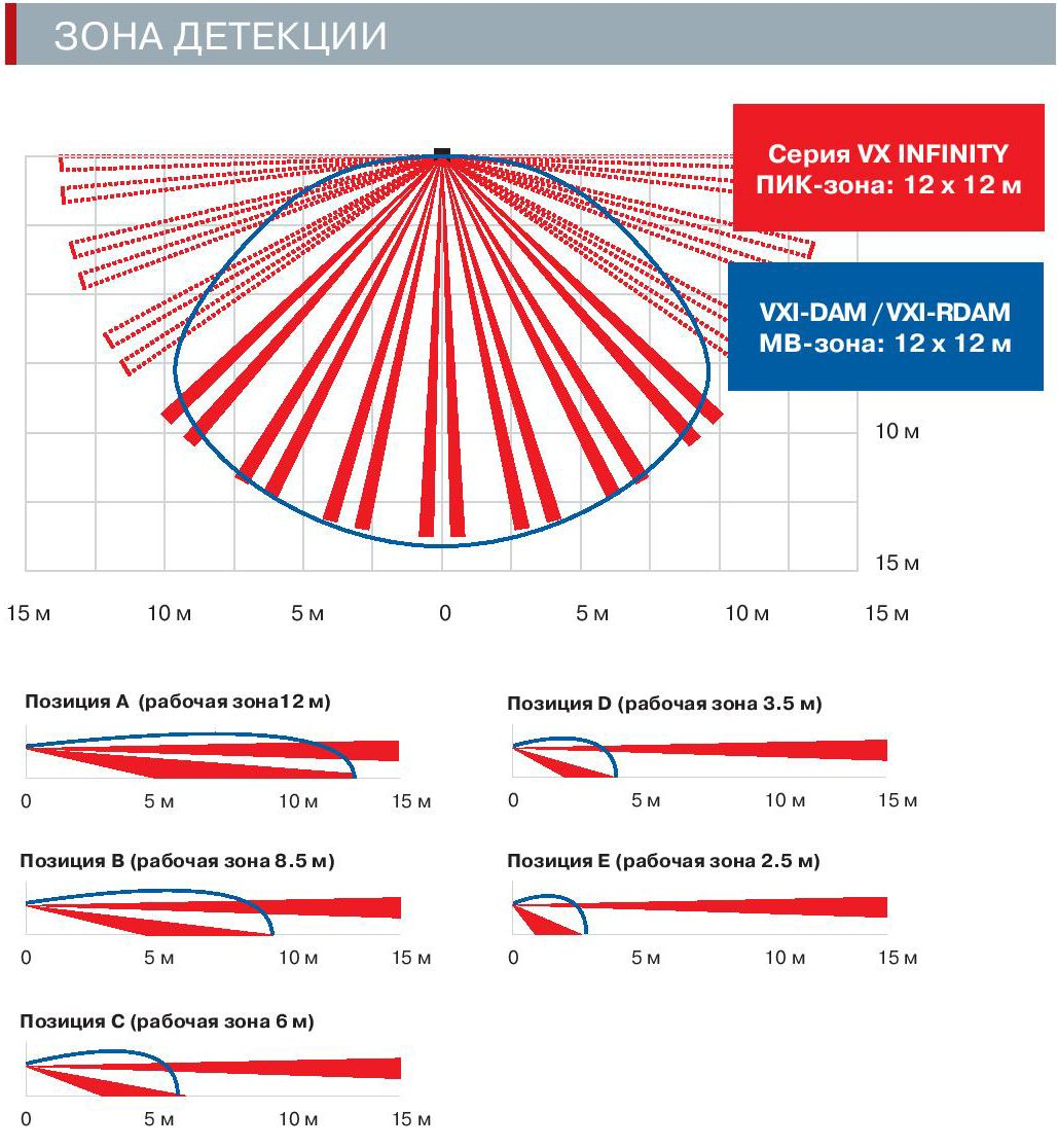 Зоны детекции OPTEX VXI-ST, VXI-AM, VXI-DAM, VXI-R, VXI-RAM, VXI-RDAM