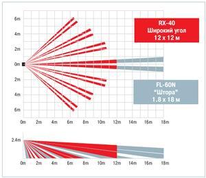 Диаграмма направленности Optex RX-40QZ и RX-40PT