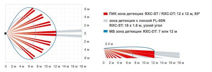 Диаграммы направленности Optex RXC