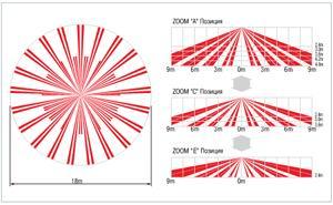 Диаграммы направленности OPTEX SX-360Z