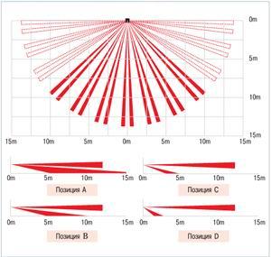 Диаграммы направленности OPTEX VX-402 и OPTEX VX-402REC